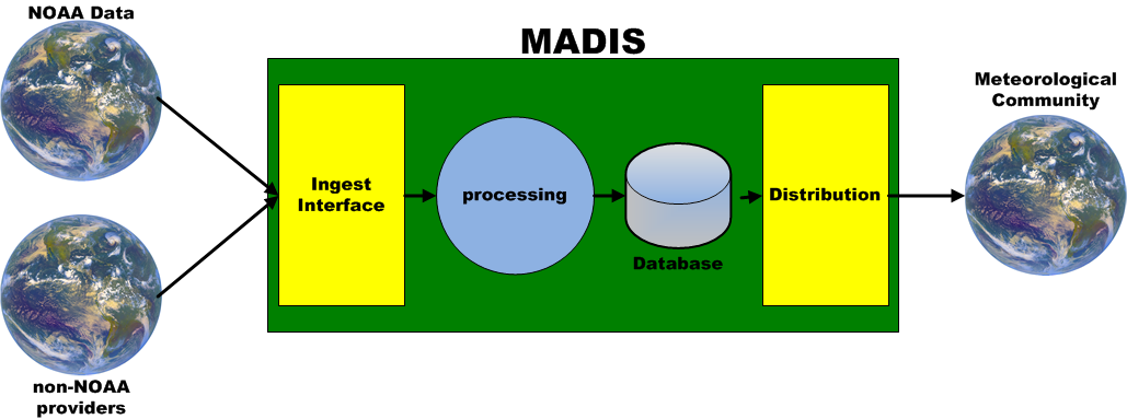 MADIS Systems Image